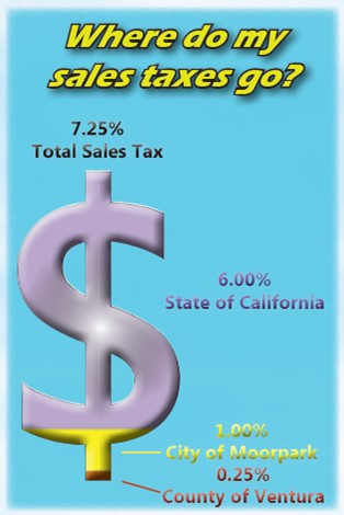 Sales Tax Distribution