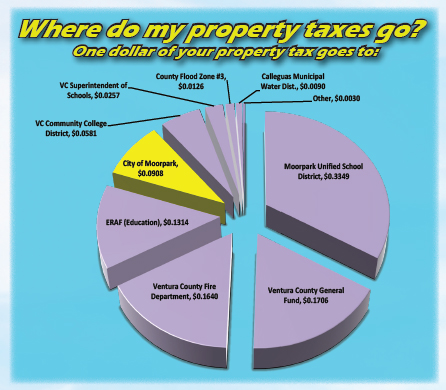 Property Tax Distribution Chart