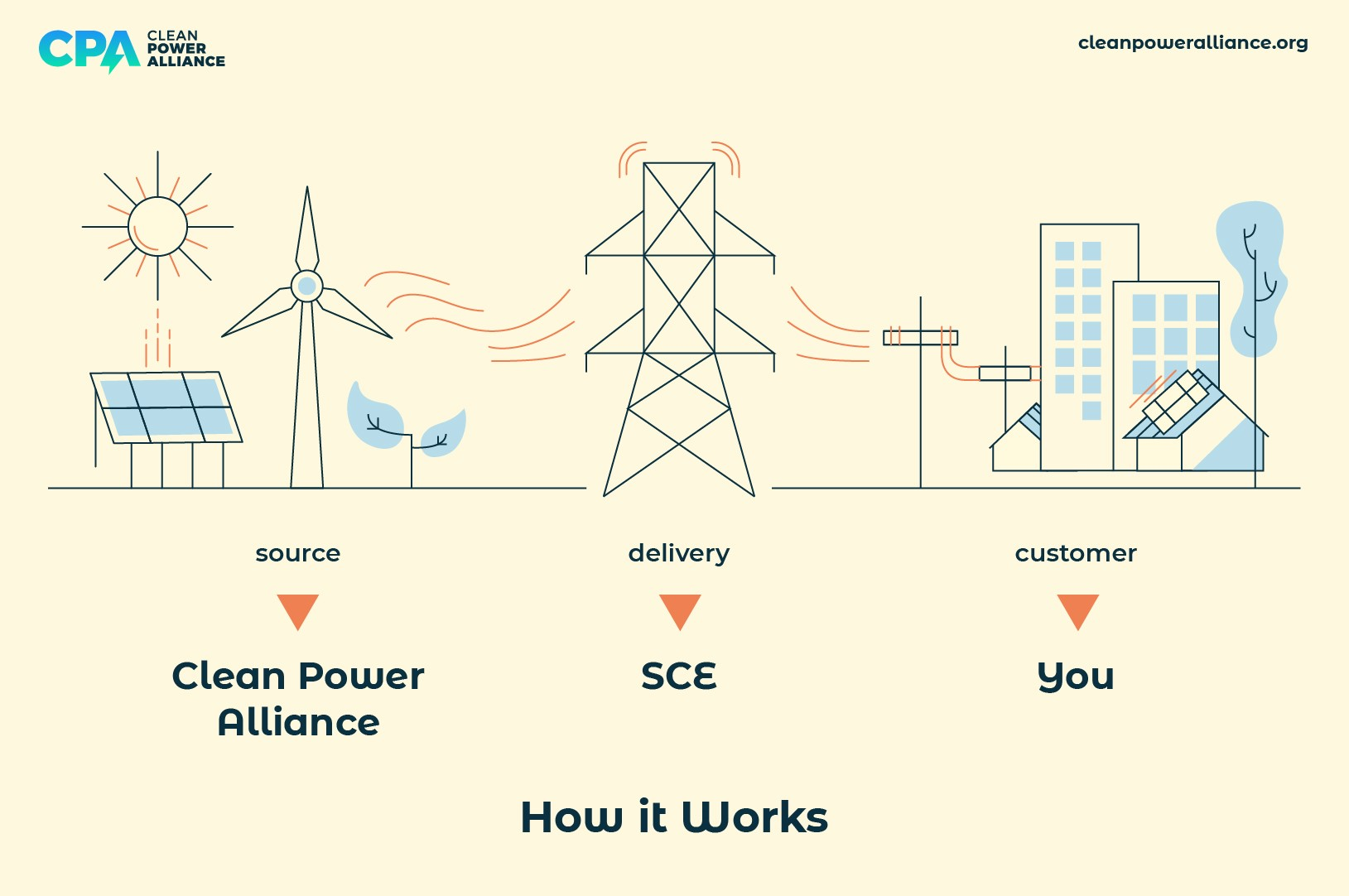 Clean Power Alliance: How it works